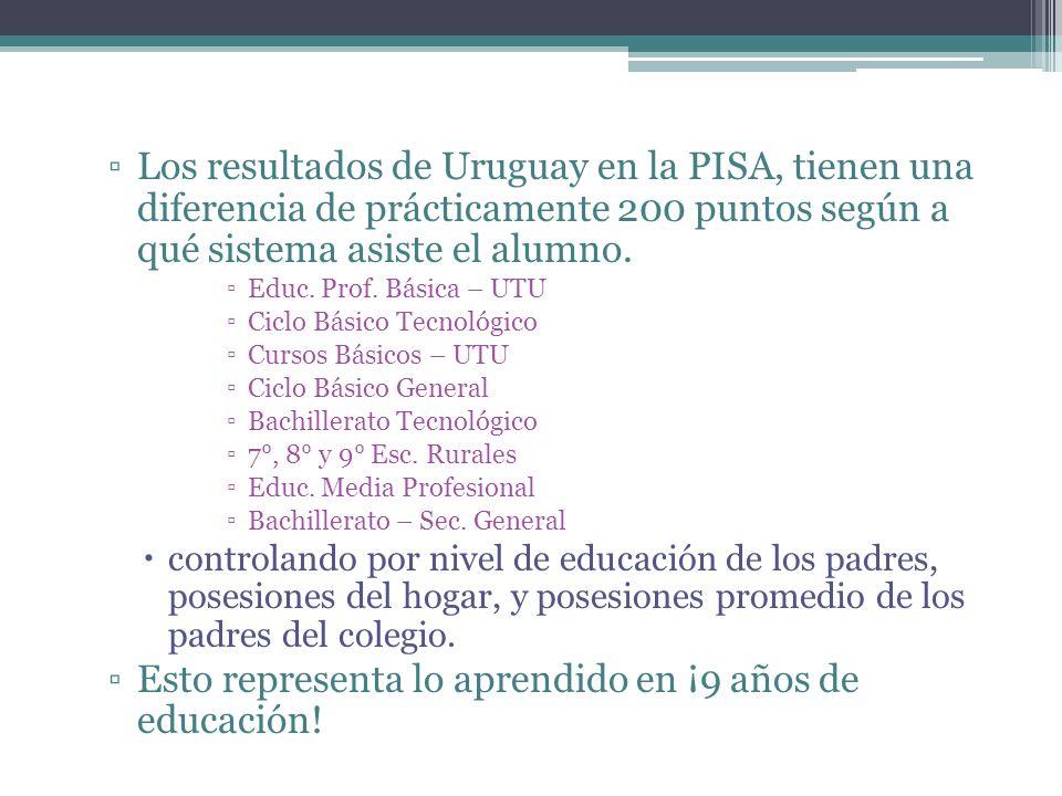 Los resultados de Uruguay en la PISA, tienen una diferencia de prácticamente 200 puntos según a qué sistema asiste el alumno. Educ. Prof. Básica – UTU