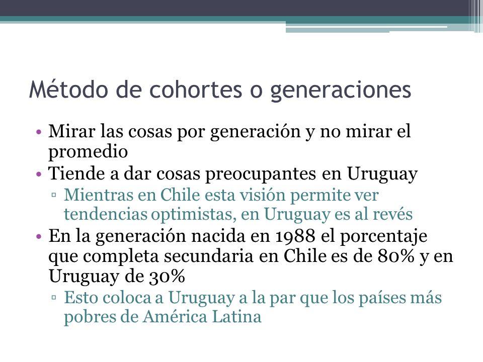 Método de cohortes o generaciones Mirar las cosas por generación y no mirar el promedio Tiende a dar cosas preocupantes en Uruguay Mientras en Chile esta visión permite ver tendencias optimistas, en Uruguay es al revés En la generación nacida en 1988 el porcentaje que completa secundaria en Chile es de 80% y en Uruguay de 30% Esto coloca a Uruguay a la par que los países más pobres de América Latina