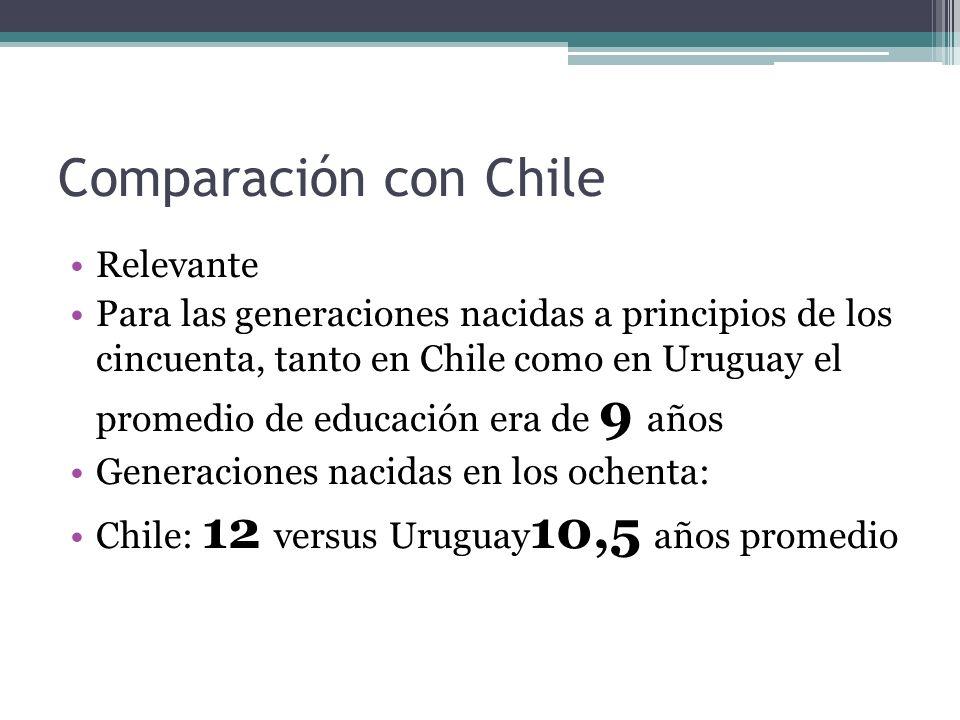 Comparación con Chile Relevante Para las generaciones nacidas a principios de los cincuenta, tanto en Chile como en Uruguay el promedio de educación era de 9 años Generaciones nacidas en los ochenta: Chile: 12 versus Uruguay 10,5 años promedio