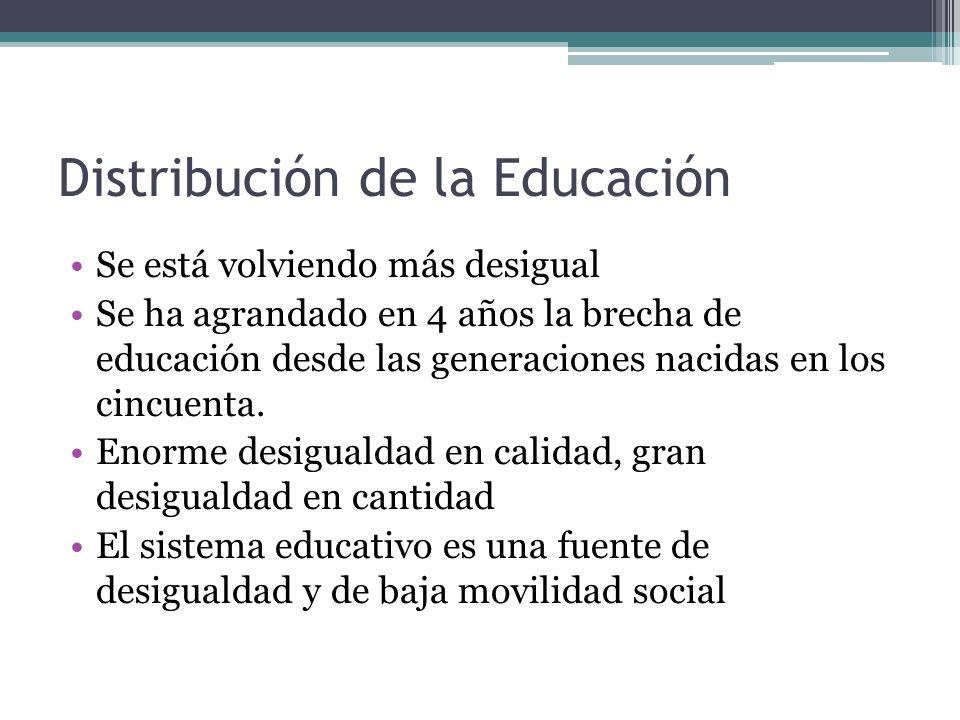 Distribución de la Educación Se está volviendo más desigual Se ha agrandado en 4 años la brecha de educación desde las generaciones nacidas en los cin