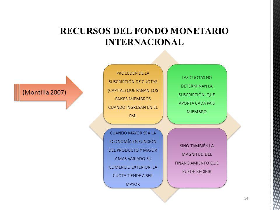 Fuentes de financiamien to CADA PAÍS TIENE DERECHO A OBTENER PRESTAMOS POR UN MÚLTIPLO DE LA SUMA ENTREGADA EN SUSCRIPCIÓN. EL FMI HA ESTABLECIDO UNA