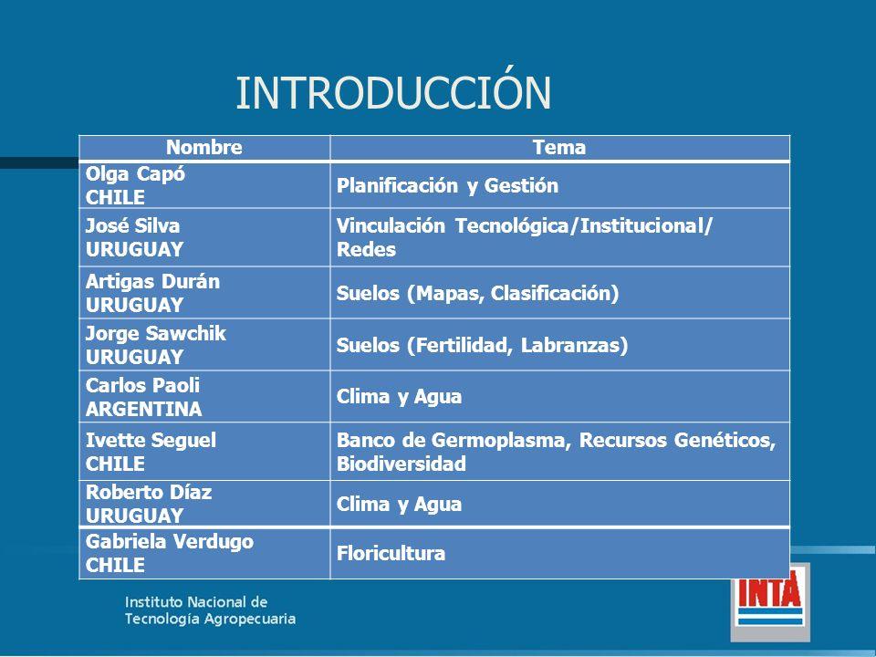 INTRODUCCIÓN NombreTema Olga Capó CHILE Planificación y Gestión José Silva URUGUAY Vinculación Tecnológica/Institucional/ Redes Artigas Durán URUGUAY