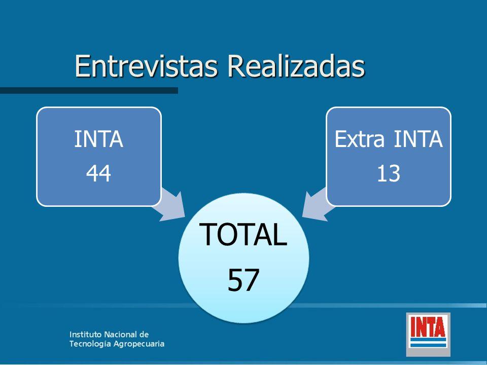 Entrevistas Realizadas TOTAL 57 INTA 44 Extra INTA 13