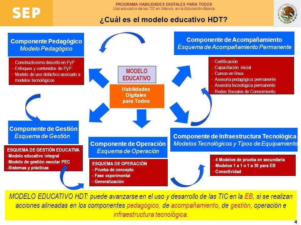 5 Intervenciones pedagógicas PROGRAMA HABILIDADES DIGITALES PARA TODOS Uso educativo de las TIC en México, en la Educación Básica Aspectos del Componente de Gestión ESCUELA 1.Conoce modelo 2.Conoce recursos 3.Capacitación ext e int 4.Comunicar HDT EN COLEGIO: 5.