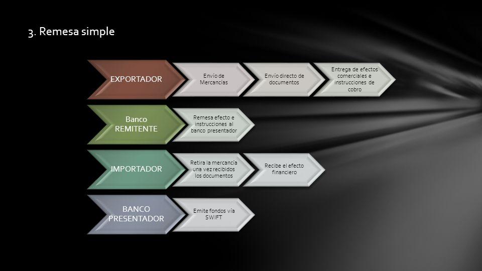 3. Remesa simple EXPORTADOR Envío de Mercancías Envío directo de documentos Entrega de efectos comerciales e instrucciones de cobro Banco REMITENTE Re