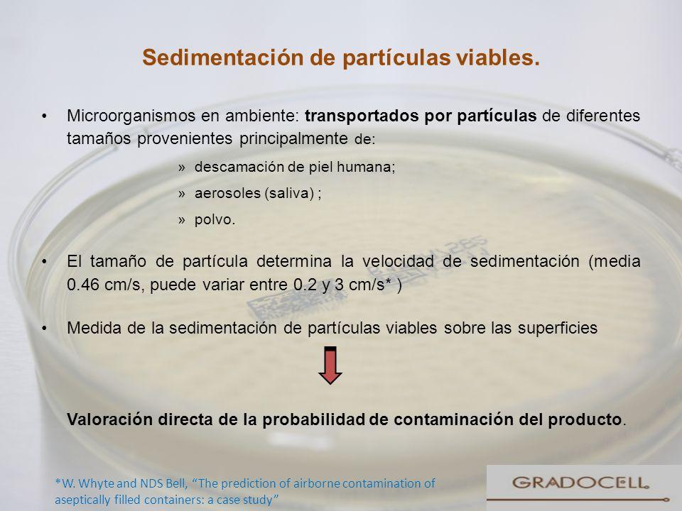 Sedimentación de partículas viables. Microorganismos en ambiente: transportados por partículas de diferentes tamaños provenientes principalmente de: »