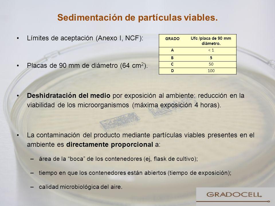 Sedimentación de partículas viables. Límites de aceptación (Anexo I, NCF): Placas de 90 mm de diámetro (64 cm 2 ). Deshidratación del medio por exposi