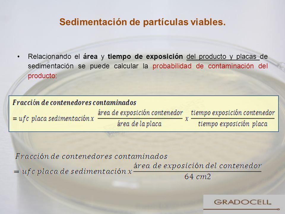 Sedimentación de partículas viables. Relacionando el área y tiempo de exposición del producto y placas de sedimentación se puede calcular la probabili
