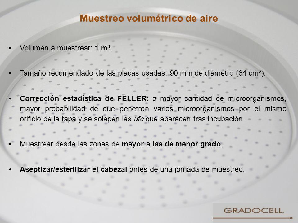 Muestreo volumétrico de aire 24 Volumen a muestrear: 1 m 3. Tamaño recomendado de las placas usadas: 90 mm de diámetro (64 cm 2 ). Corrección estadíst