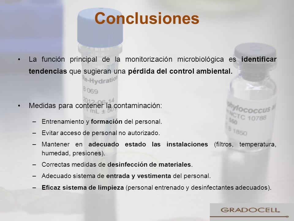 Conclusiones La función principal de la monitorización microbiológica es identificar tendencias que sugieran una pérdida del control ambiental. Medida