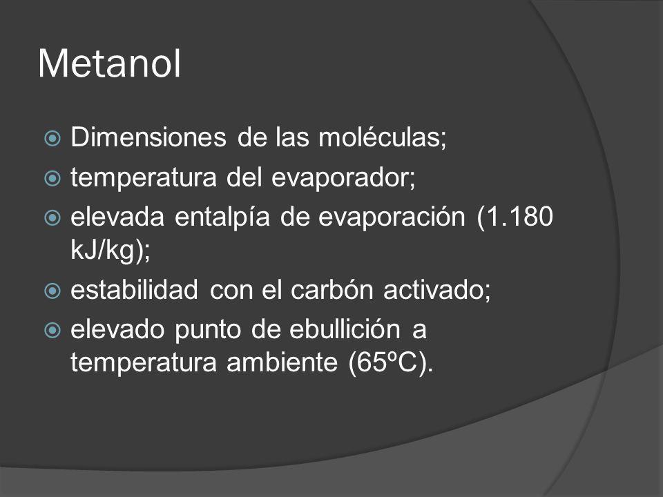 Metanol Dimensiones de las moléculas; temperatura del evaporador; elevada entalpía de evaporación (1.180 kJ/kg); estabilidad con el carbón activado; e