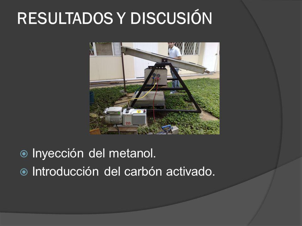 RESULTADOS Y DISCUSIÓN Inyección del metanol. Introducción del carbón activado.
