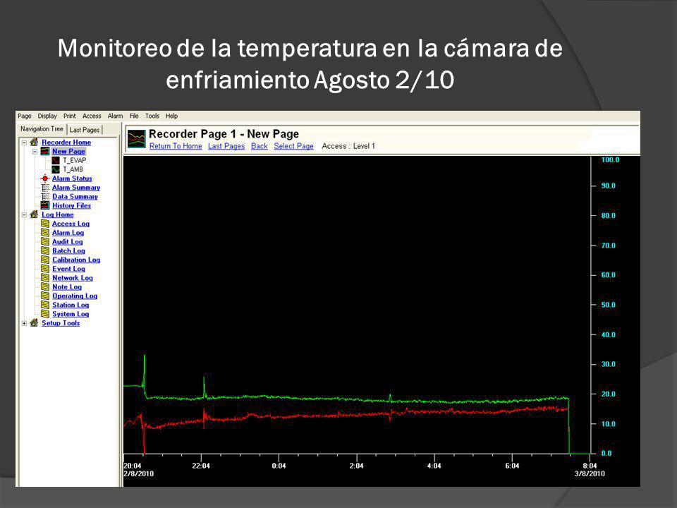Monitoreo de la temperatura en la cámara de enfriamiento Agosto 2/10