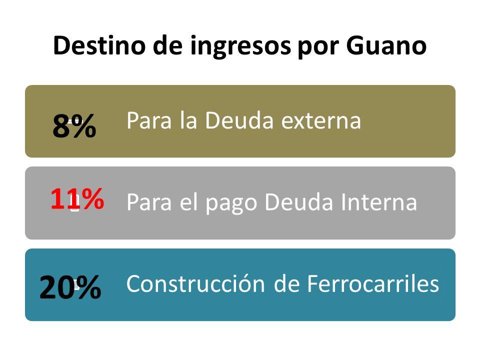 Destino de ingresos por Guano Para la Deuda externa Para el pago Deuda Interna Construcción de Ferrocarriles 8% 11% 20%