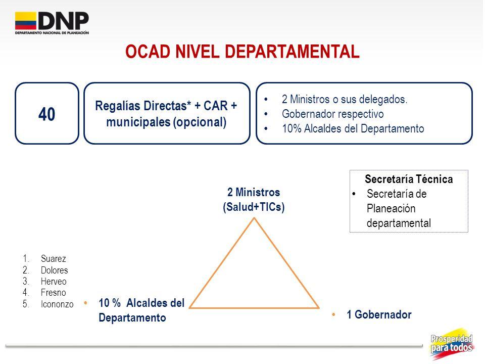 OCAD NIVEL DEPARTAMENTAL Regalías Directas* + CAR + municipales (opcional) 2 Ministros o sus delegados. Gobernador respectivo 10% Alcaldes del Departa