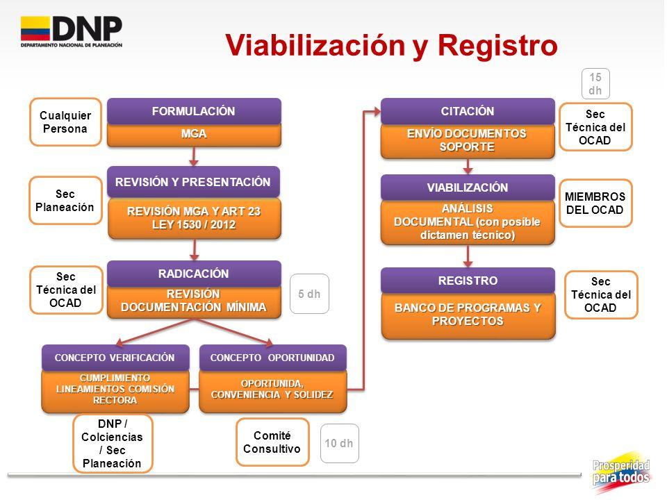BANCO DE PROGRAMAS Y PROYECTOS ANÁLISIS DOCUMENTAL (con posible dictamen técnico) ANÁLISIS ENVÍO DOCUMENTOS SOPORTE OPORTUNIDA, CONVENIENCIA Y SOLIDEZ