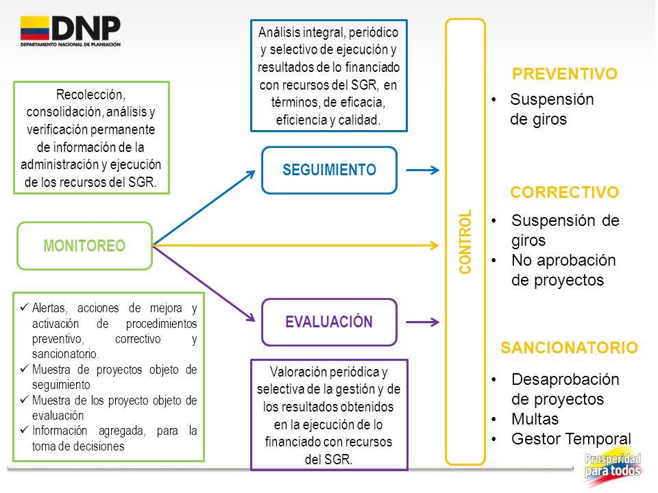 MONITOREO Recolección, consolidación, análisis y verificación permanente de información de la administración y ejecución de los recursos del SGR. SEGU