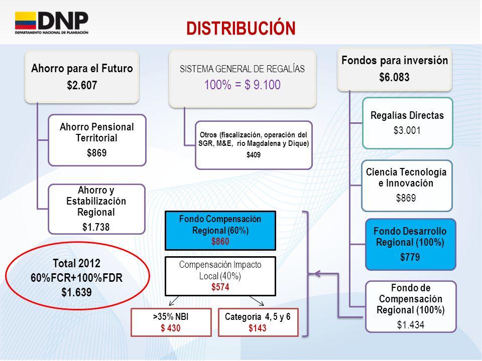 SGR 2012 - Tolima Directas 1/ FDR 2/ FCR 60% FCR 40% FC&TI PENSIONES AHORRO 4/ TOTAL Departamento48.091 7.98915.65425.97015.90345.322158.929 Municipios29.196 22.15116.05867.406 TOTAL TOLIMA 226.335 (Millones de pesos) Hay que tener en cuenta: La destinación legal de los recursos de regalías a las comunidades Negras, Afrocolombianas, Raizales y Palanqueras y las Comunidades Indígenas, así Regalías Directas: Entidades Territoriales con ingresos superiores a 2.000 smlmv por este concepto en el año inmediatamente anterior: Departamentos: 1% de su asignación a las comunidades que se ubiquen en los municipios no productores o con ingresos por debajo de 2.000 smlmv Municipios: 3% a las comunidades asentadas en su territorio Asignaciones Especificas: Todas las Entidades que reciban esta asignación y en su territorio tengan asentadas estas comunidades.