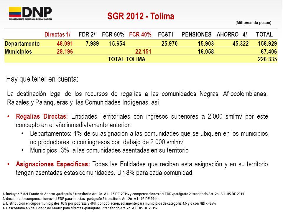 SGR 2012 - Tolima Directas 1/ FDR 2/ FCR 60% FCR 40% FC&TI PENSIONES AHORRO 4/ TOTAL Departamento48.091 7.98915.65425.97015.90345.322158.929 Municipio