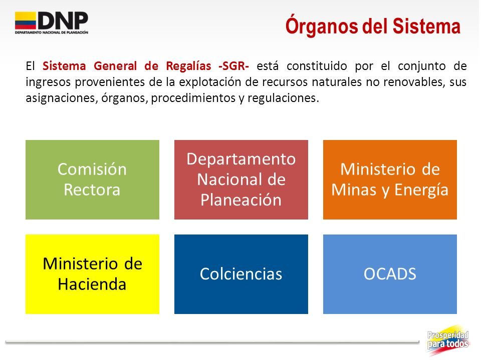 Órganos del Sistema Comisión Rectora Departamento Nacional de Planeación Ministerio de Minas y Energía Ministerio de Hacienda ColcienciasOCADS El Sist