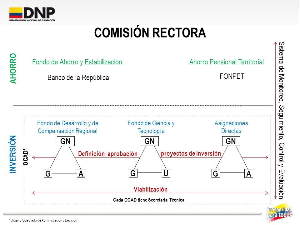 COMISIÓN RECTORA Fondo de Ahorro y EstabilizaciónAhorro Pensional Territorial Banco de la República FONPET Sistema de Monitoreo, Seguimiento, Control