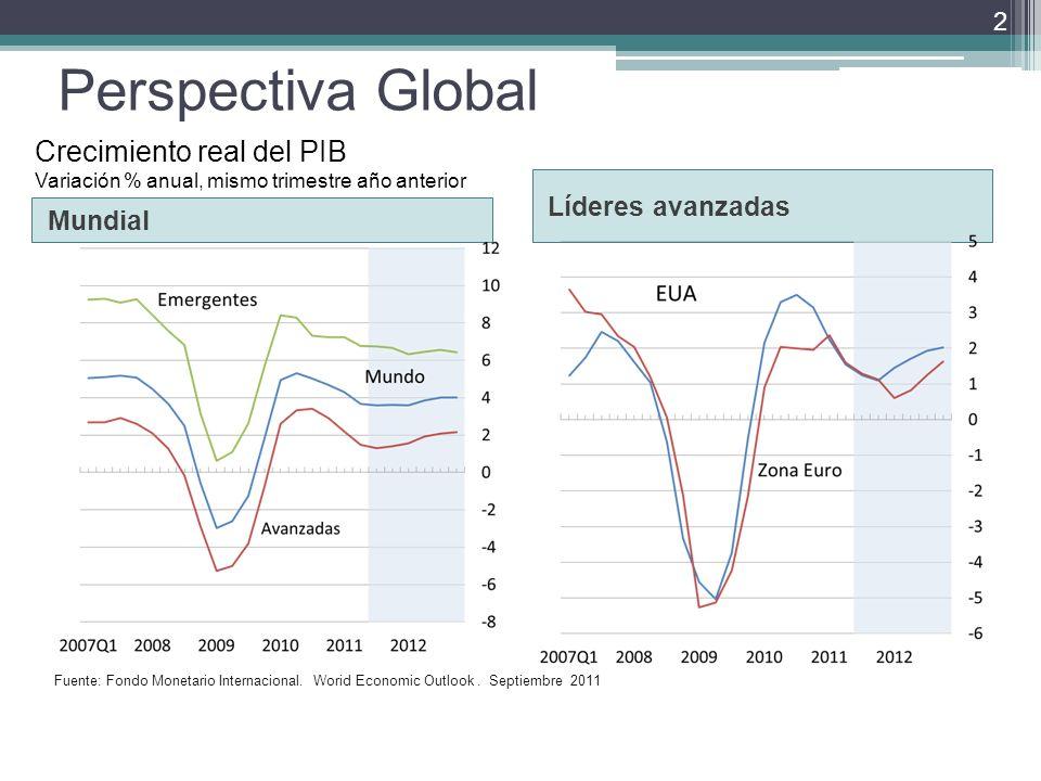 Perspectiva Global Mundial Líderes avanzadas 2 Fuente: Fondo Monetario Internacional.