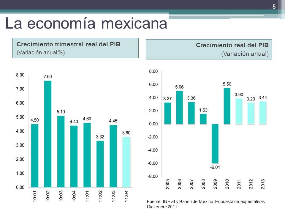 La economía mexicana Crecimiento real del PIB (Variación anual) Crecimiento trimestral real del PIB (Variación anual %) 5 Fuente: INEGI y Banco de México.