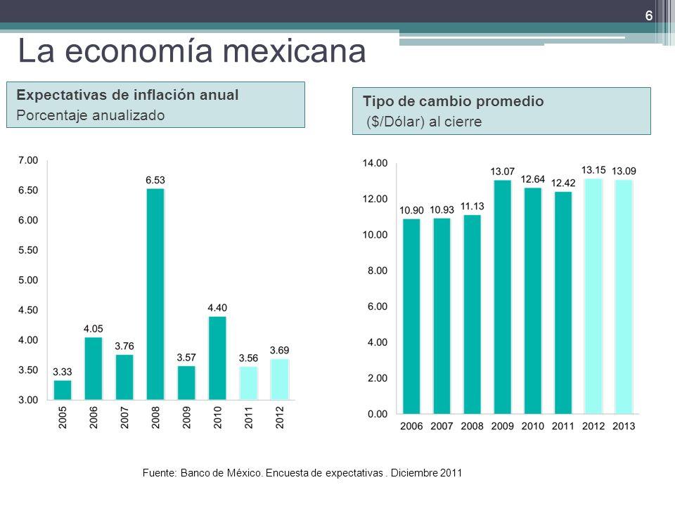 La economía mexicana Expectativas de inflación anual Porcentaje anualizado Tipo de cambio promedio ($/Dólar) al cierre 6 Fuente: Banco de México.