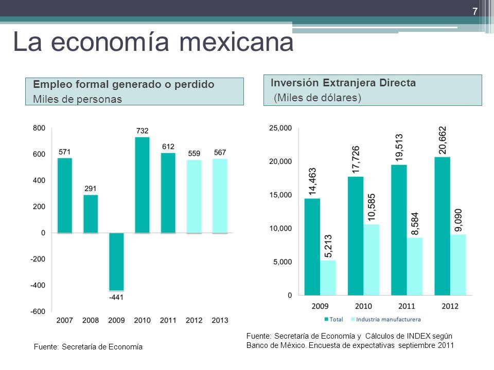 La economía mexicana Empleo formal generado o perdido Miles de personas Inversión Extranjera Directa (Miles de dólares) 7 Fuente: Secretaría de Economía y Cálculos de INDEX según Banco de México.