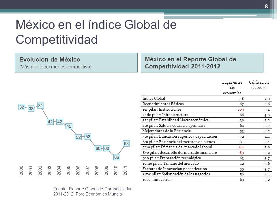 México en el índice Global de Competitividad Evolución de México (Más alto lugar menos competitivo) México en el Reporte Global de Competitividad 2011-2012 Lugar entre 142 economías Calificación (sobre 7) Índice Global584.3 Requerimientos Básicos674.6 1er pilar: Instituciones1033.4 2ndo pilar: Infraestructura664.0 3er pilar: Estabilidad Macroeconómica395.2 4to pilar: Salud y educación primaria695.7 Mejoradores de la Eficiencia534.2 5to pilar: Educación superior y capacitación724.1 6to pilar: Eficiencia del mercado de bienes844.1 7mo pilar: Eficiencia del mercado laboral1143.9 8vo pilar: desarrollo del mercado financiero833.9 9no pilar: Preparación tecnológica633.7 10mo pilar: Tamaño del mercado125.6 Factores de Innovación y sofisticación553.7 11vo: pilar: Sofisticación de los negocios564.1 12vo: Innovación633.2 8 Fuente: Reporte Global de Competitividad 2011-2012.