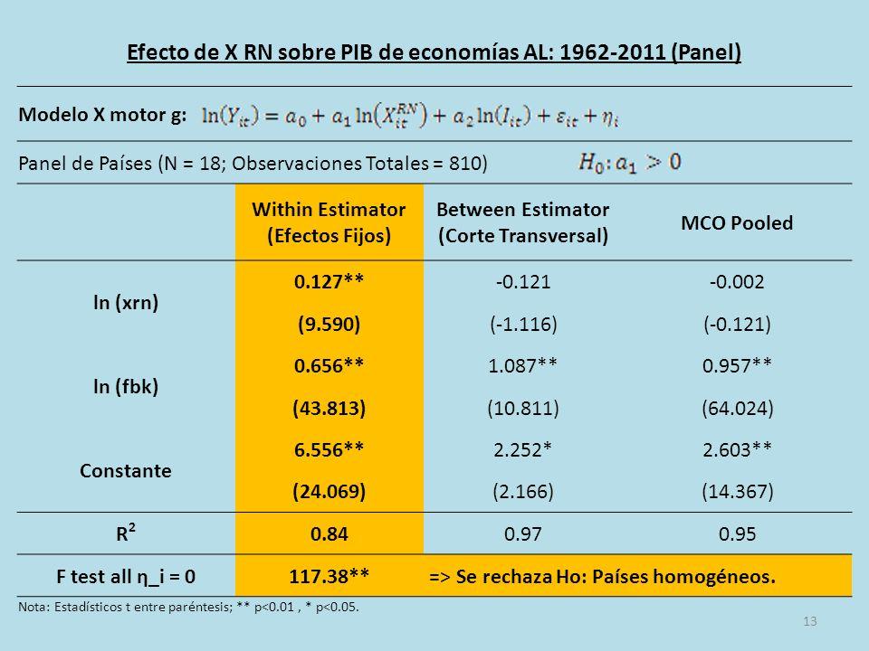 13 Efecto de X RN sobre PIB de economías AL: 1962-2011 (Panel) Modelo X motor g: Panel de Países (N = 18; Observaciones Totales = 810) Within Estimator (Efectos Fijos) Between Estimator (Corte Transversal) MCO Pooled ln (xrn) 0.127**-0.121-0.002 (9.590)(-1.116)(-0.121) ln (fbk) 0.656**1.087**0.957** (43.813)(10.811)(64.024) Constante 6.556**2.252*2.603** (24.069)(2.166)(14.367) R2R2 0.840.970.95 F test all η_i = 0117.38** => Se rechaza Ho: Países homogéneos.