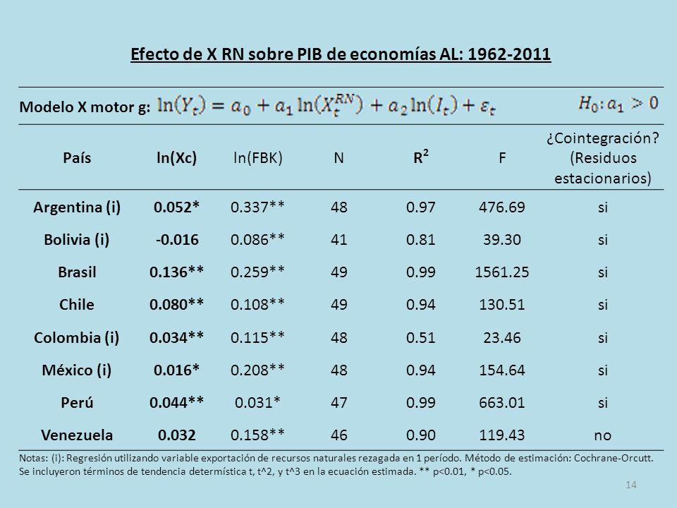 14 Efecto de X RN sobre PIB de economías AL: 1962-2011 Modelo X motor g: Paísln(Xc)ln(FBK)NR2R2 F ¿Cointegración.