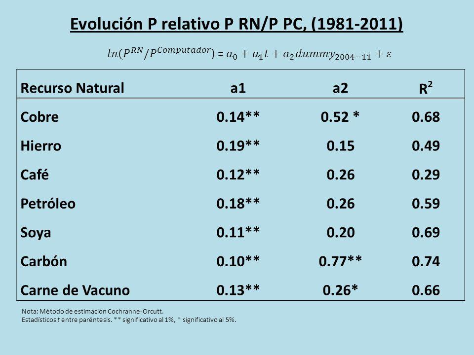 Evolución P relativo P RN/P PC, (1981-2011) Nota: Método de estimación Cochranne-Orcutt.
