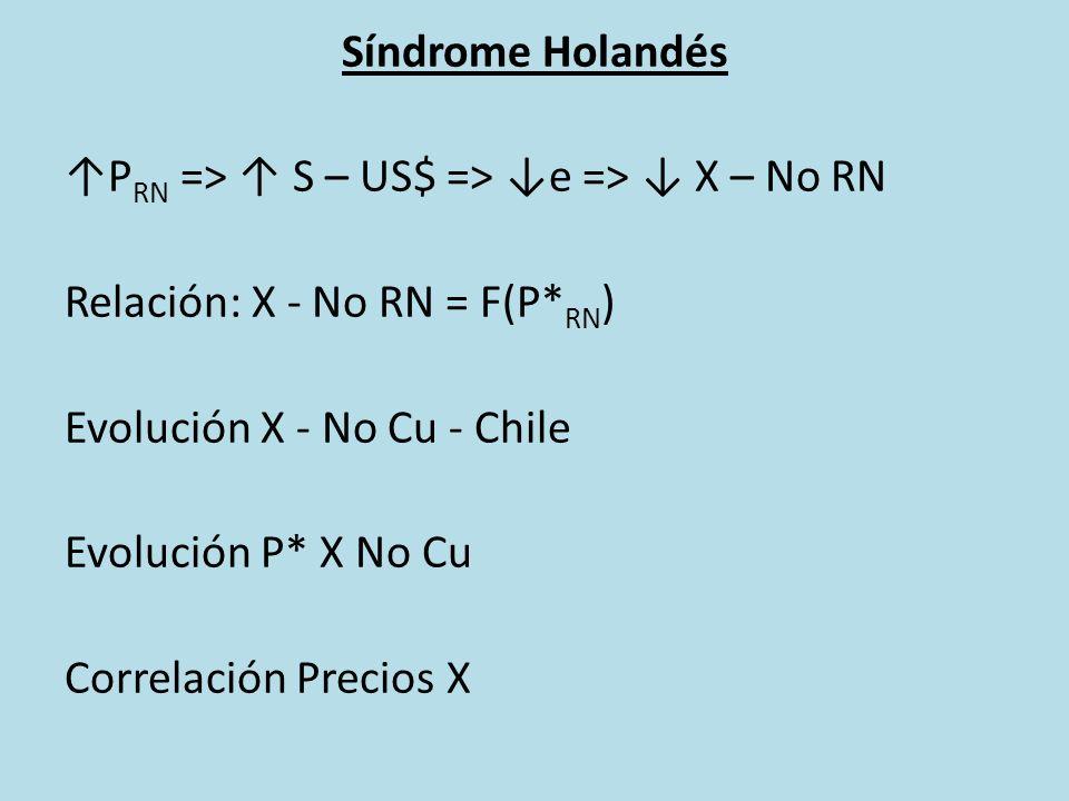 Síndrome Holandés P RN => S – US$ => e => X – No RN Relación: X - No RN = F(P* RN ) Evolución X - No Cu - Chile Evolución P* X No Cu Correlación Precios X