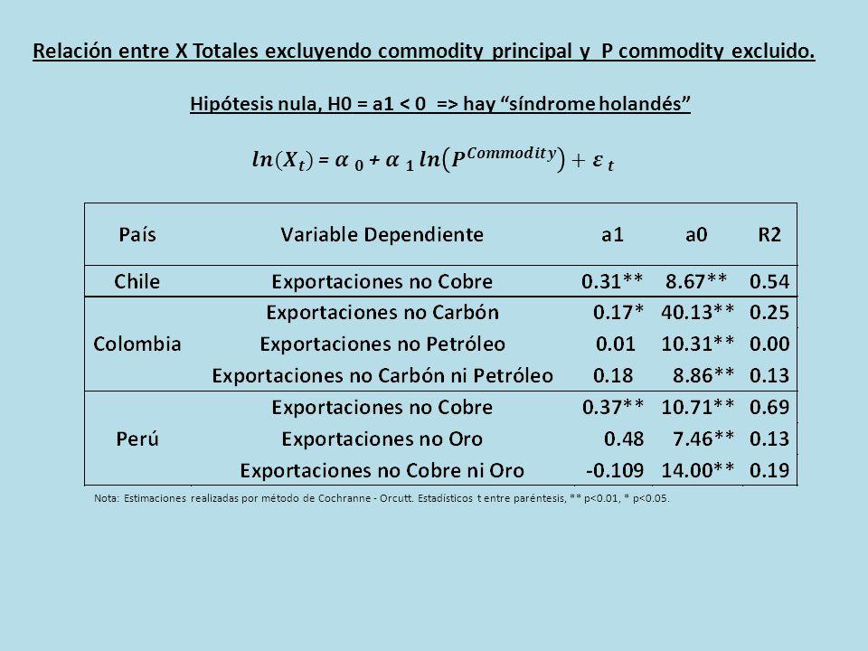 Relación entre X Totales excluyendo commodity principal y P commodity excluido.