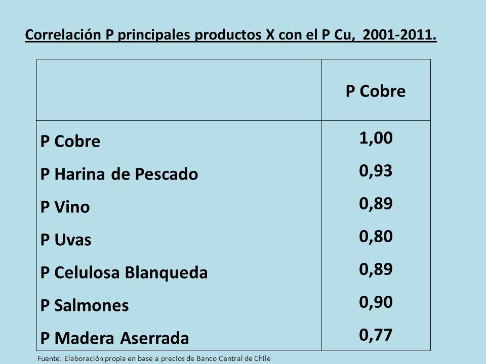 P Cobre 1,00 P Harina de Pescado 0,93 P Vino 0,89 P Uvas 0,80 P Celulosa Blanqueda 0,89 P Salmones 0,90 P Madera Aserrada 0,77 Correlación P principales productos X con el P Cu, 2001-2011.