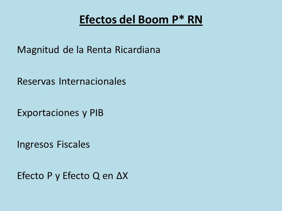Efectos del Boom P* RN Magnitud de la Renta Ricardiana Reservas Internacionales Exportaciones y PIB Ingresos Fiscales Efecto P y Efecto Q en X