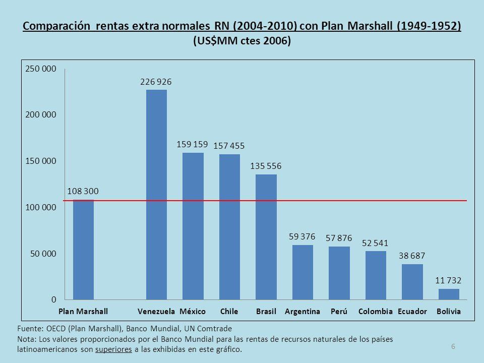 6 Comparación rentas extra normales RN (2004-2010) con Plan Marshall (1949-1952) (US$MM ctes 2006) Fuente: OECD (Plan Marshall), Banco Mundial, UN Comtrade Nota: Los valores proporcionados por el Banco Mundial para las rentas de recursos naturales de los países latinoamericanos son superiores a las exhibidas en este gráfico.
