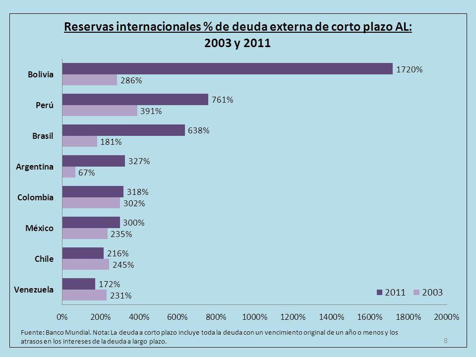 8 Fuente: Banco Mundial.