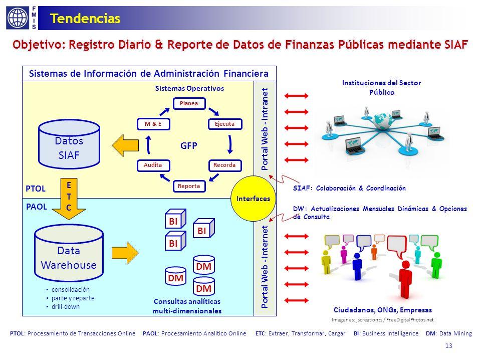 13 Tendencias Instituciones del Sector Público Ciudadanos, ONGs, Empresas PTOL: Procesamiento de Transacciones Online PAOL: Procesamiento Analítico On
