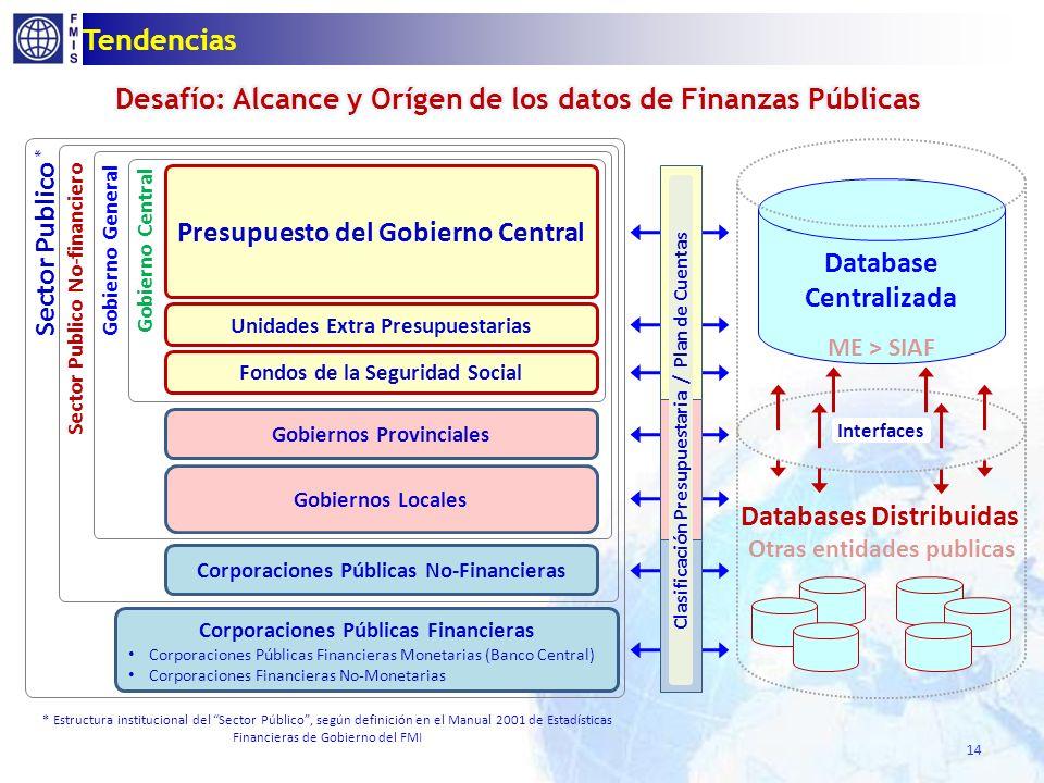 14 Tendencias Corporaciones Públicas Financieras Corporaciones Públicas Financieras Monetarias (Banco Central) Corporaciones Financieras No-Monetarias