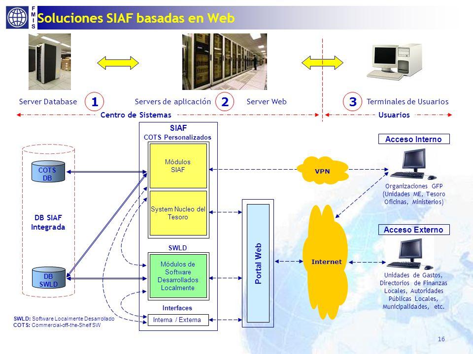 Soluciones SIAF basadas en Web 16 Terminales de Usuarios Centro de Sistemas Server DatabaseServers de aplicación Usuarios Server Web Módulos SIAF Port