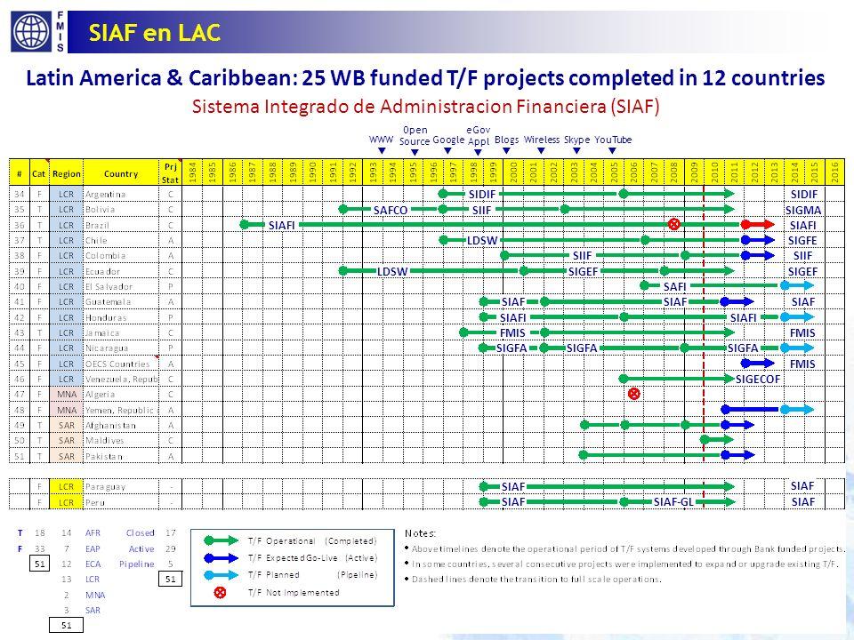Hacia un SIAF Integrado 20 Efectividad Recursos No automatización Tesoro (T) SIAF (B+T) SIAF Integrado Preparación presupuestaria (B), ejecución (T), y otros (O) operaciones GFP no se automatizan sustancialmente Sistema Nucleo del Tesoro (T) para automatizar todas las ejecuciones presupuestarias y funciones de reporte Cuenta Unica del Tesoro (CUT) para captar todas las transacciones de pagos e ingresos SIAF Central (B+T) para funciones de preparación y ejecución del presupuesto integrado Todos los servicios se realizan on-line (OLTP) Sistemas GFP integrados (B+T+O) Base de datos SIAF centralizada para apoyar operaciones descentralizadas (OLTP) Publicaciones web y consultas interactivas desde data warehouse (OLAP) Recursos compartidos como parte de una infraestructura e-Gov Beneficios de un SIAF integrado y eServicios: Prestación a tiempo de los servicios públicos a ciudadanos y empresas Gestion eficaz de los ingresos y gastos públicos Mejora la fiabilidad y seguridad de bases de datos de GFP Apoyo para la previsión, la toma de decisiones y monitoreo del desempeño Mejora en la transparencia, rendición de cuentas y participación Rep.