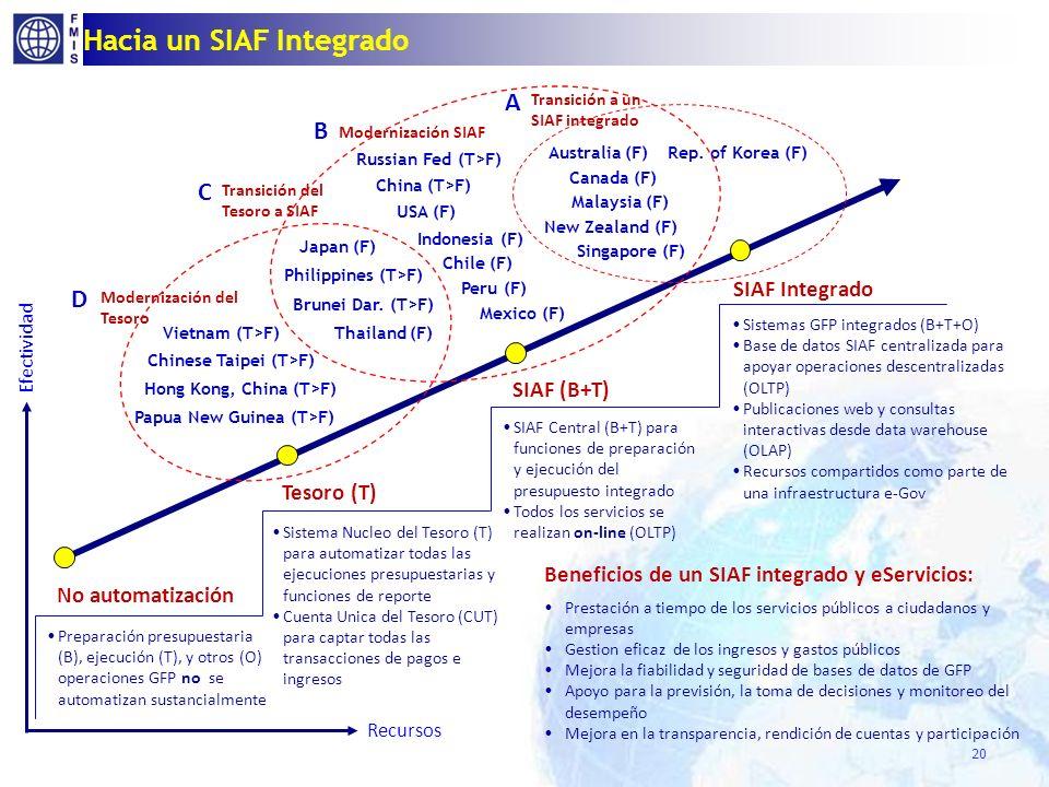Hacia un SIAF Integrado 20 Efectividad Recursos No automatización Tesoro (T) SIAF (B+T) SIAF Integrado Preparación presupuestaria (B), ejecución (T),