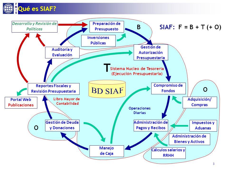 B O O T Qué es SIAF? Administración de Bienes y Activos Adquisición/ Compras Gestión de Autorización Presupuestaria Compromiso de Fondos Administració
