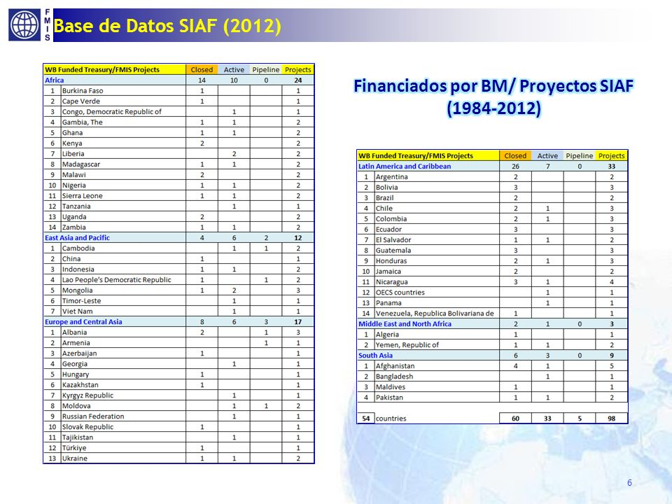 Base de Datos SIAF (2012) 6