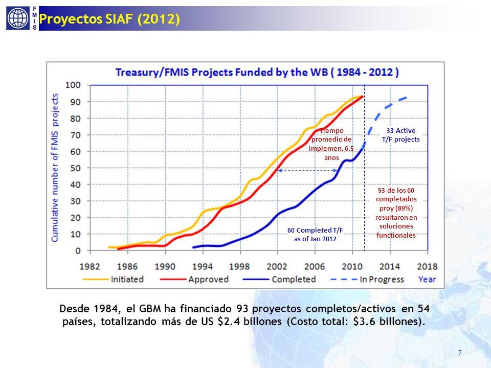 Proyectos SIAF (2012) 7 60 Completed T/F as of Jan 2012 33 Active T/F projects Tiempo promedio de implemen. 6.5 anos 53 de los 60 completados proy (89