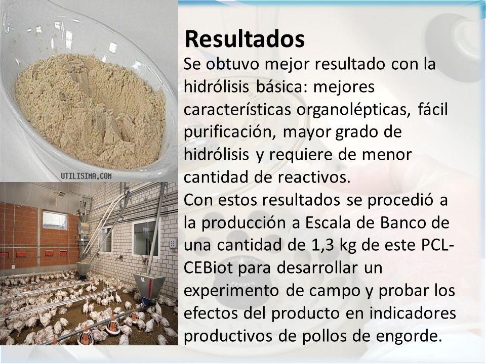 Resultados Se obtuvo mejor resultado con la hidrólisis básica: mejores características organolépticas, fácil purificación, mayor grado de hidrólisis y requiere de menor cantidad de reactivos.