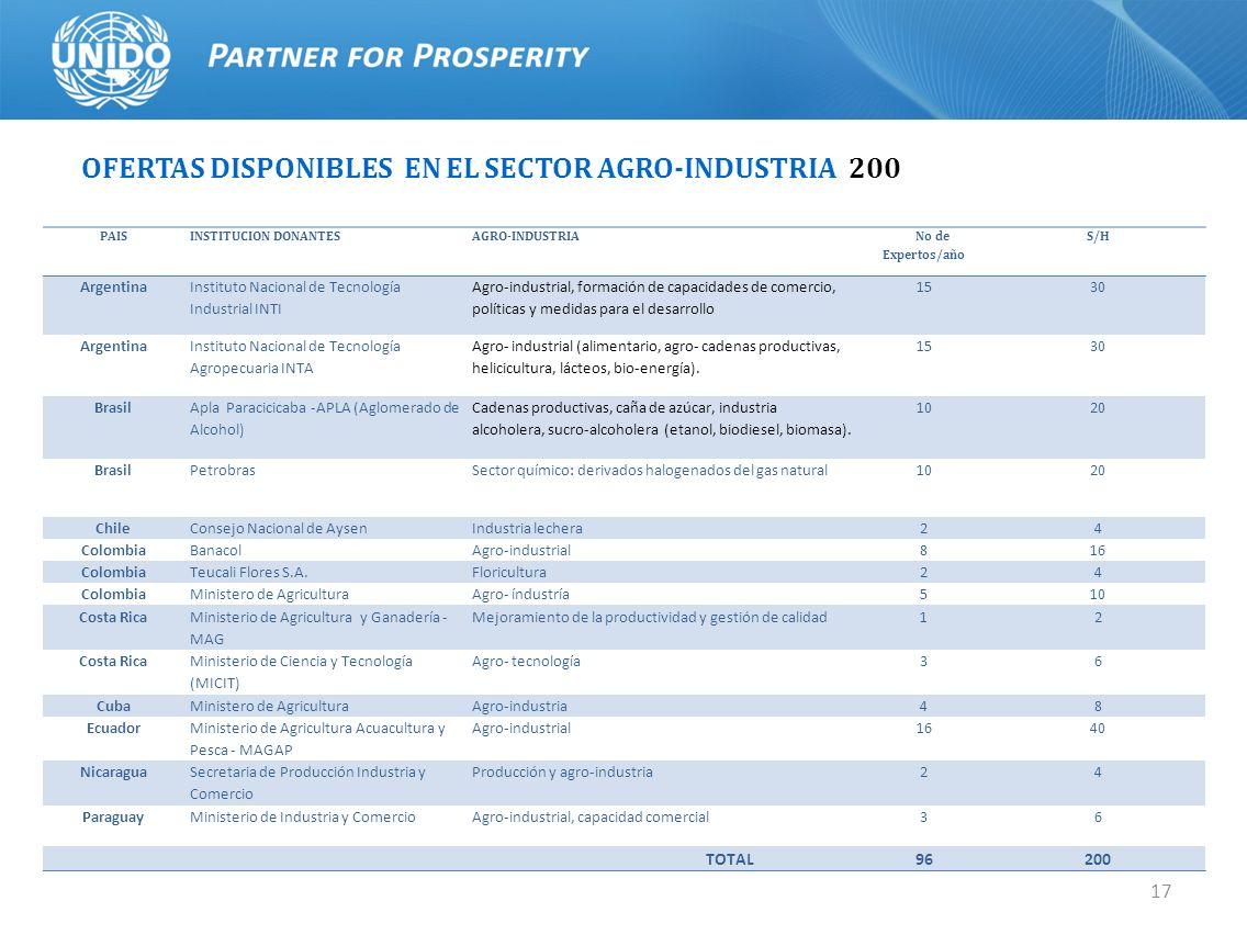 17 OFERTAS DISPONIBLES EN EL SECTOR AGRO-INDUSTRIA 200 PAISINSTITUCION DONANTESAGRO-INDUSTRIA No de Expertos/año S/H Argentina Instituto Nacional de T