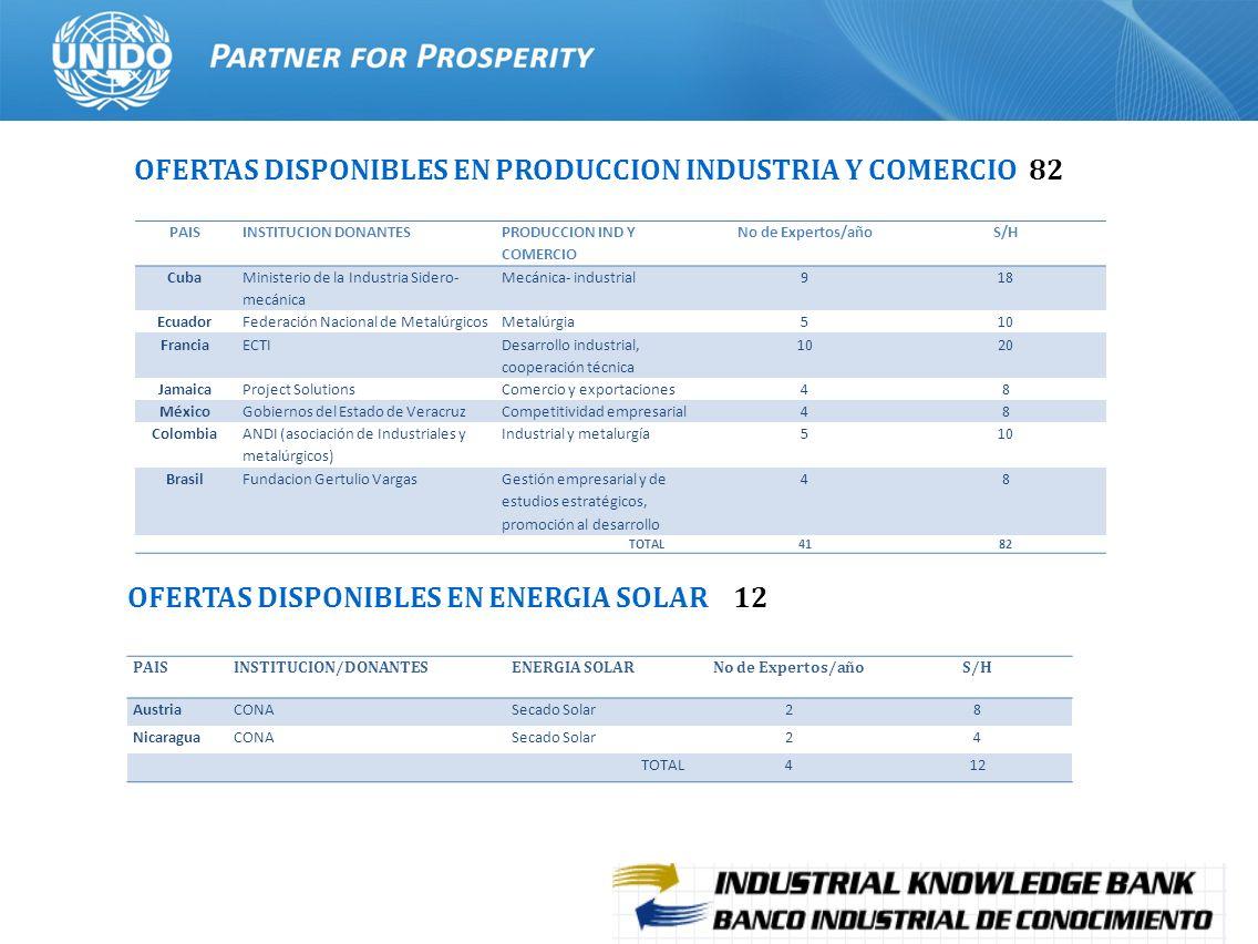 18 OFERTAS DISPONIBLES EN PRODUCCION INDUSTRIA Y COMERCIO 82 OFERTAS DISPONIBLES EN ENERGIA SOLAR 12 PAISINSTITUCION DONANTES PRODUCCION IND Y COMERCI